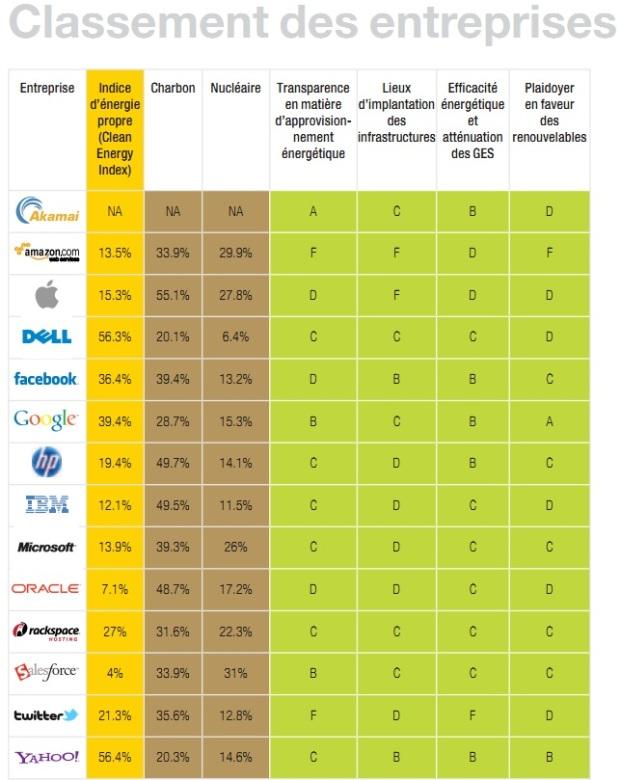 Le classement des entreprises cloud computing