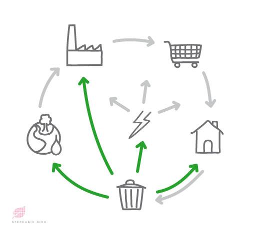 ecoconception-illustr
